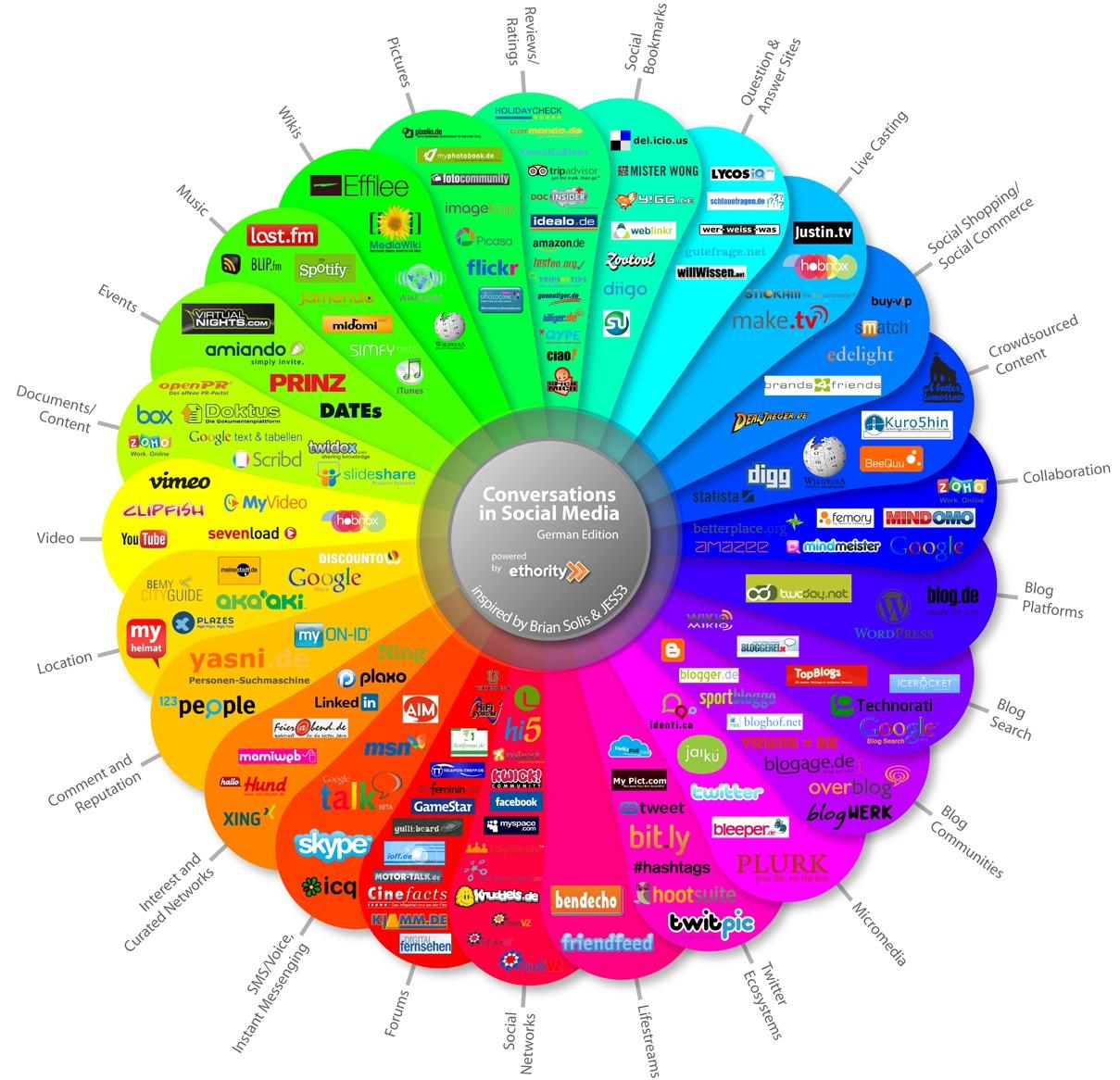 external image Social%20Media%20Prisma.jpg